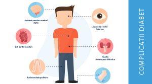Diabet - Cauze, simptome, complicatii, tratament, regim alimentar - Edumedical