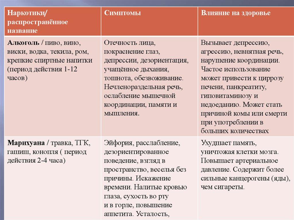 названия распространенных наркотиков)