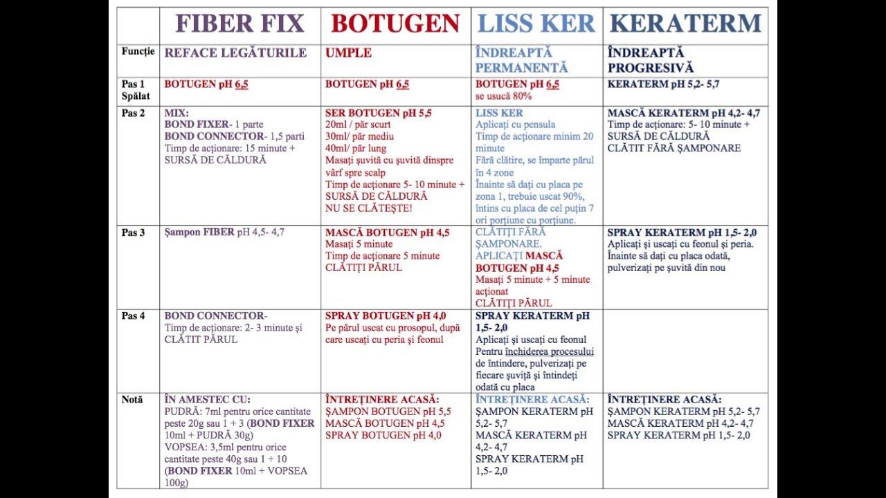 schema de tratament pentru osteochondroză