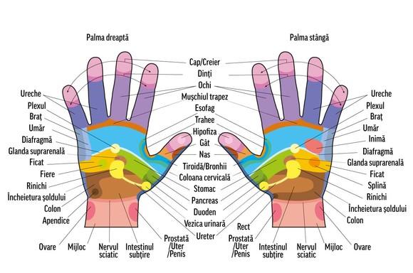 durere în articulațiile mâinilor unui masaj)