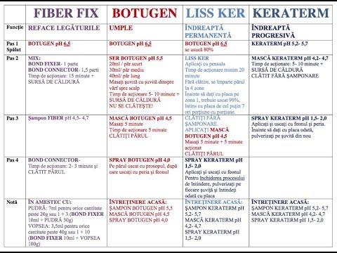 schema de tratament pentru osteochondroză)
