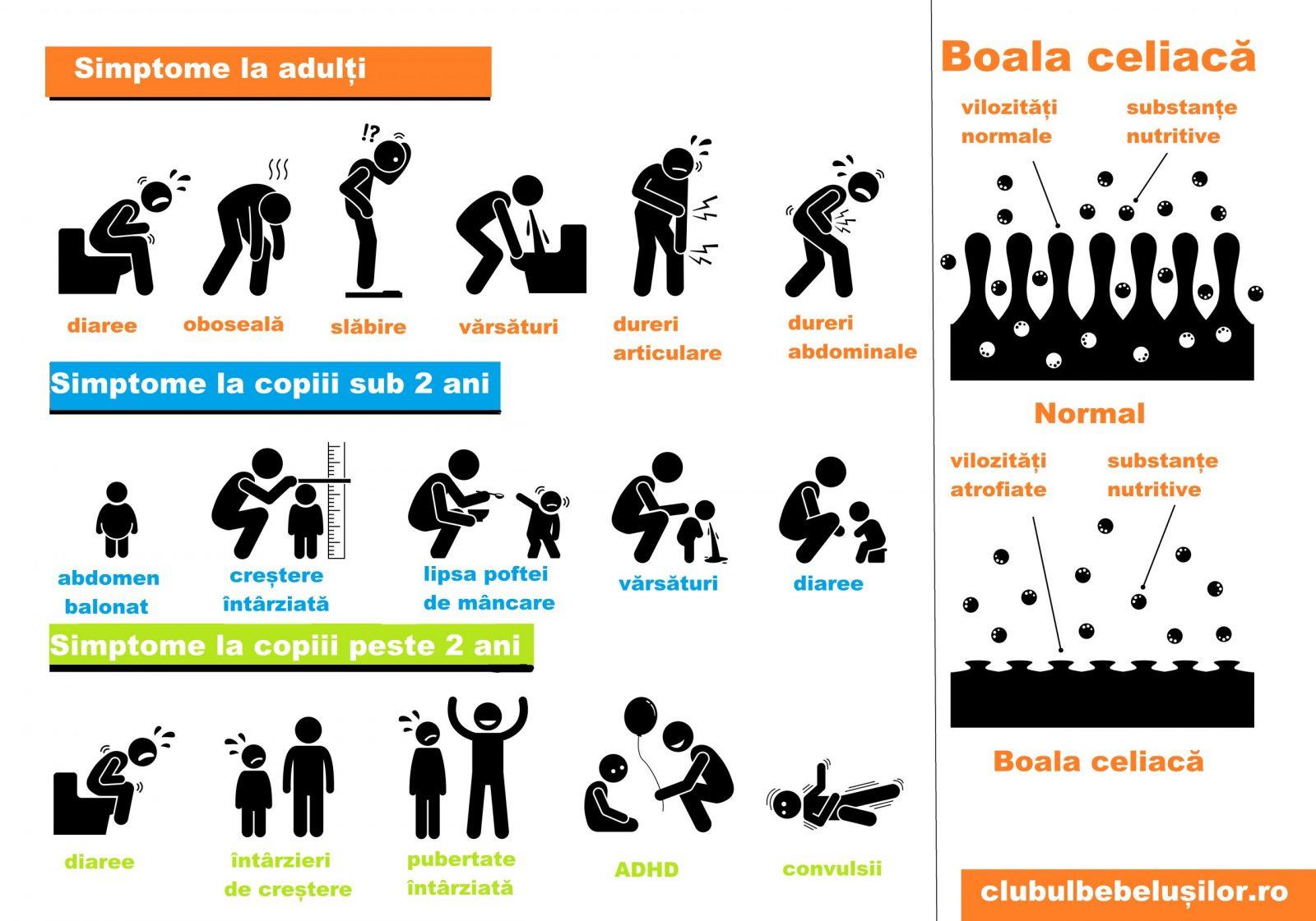 dureri articulare cu boala celiacă)